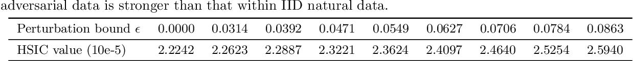 Figure 2 for Maximum Mean Discrepancy is Aware of Adversarial Attacks