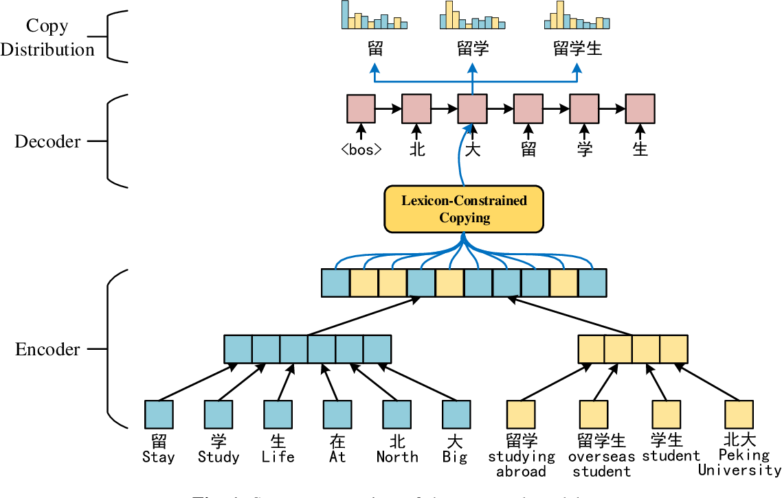 Figure 1 for Lexicon-constrained Copying Network for Chinese Abstractive Summarization