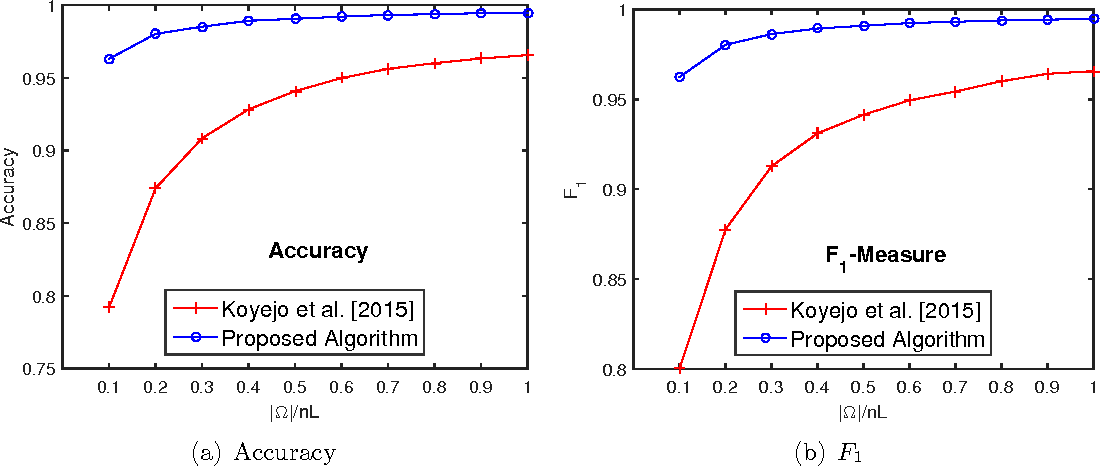 Figure 1 for Regret Bounds for Non-decomposable Metrics with Missing Labels