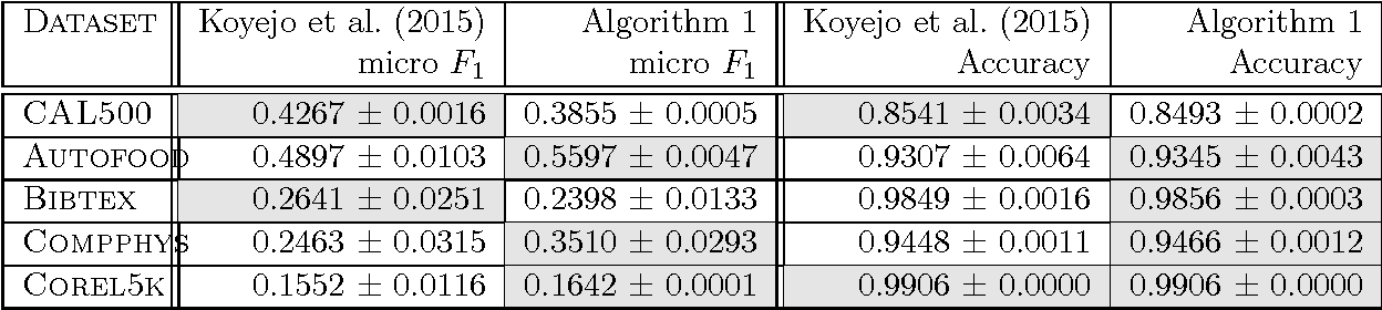 Figure 2 for Regret Bounds for Non-decomposable Metrics with Missing Labels