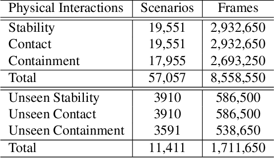 Figure 1 for PIP: Physical Interaction Prediction via Mental Imagery with Span Selection