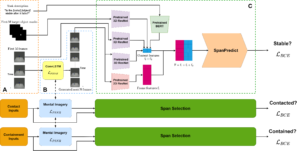 Figure 3 for PIP: Physical Interaction Prediction via Mental Imagery with Span Selection