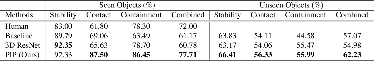 Figure 4 for PIP: Physical Interaction Prediction via Mental Imagery with Span Selection
