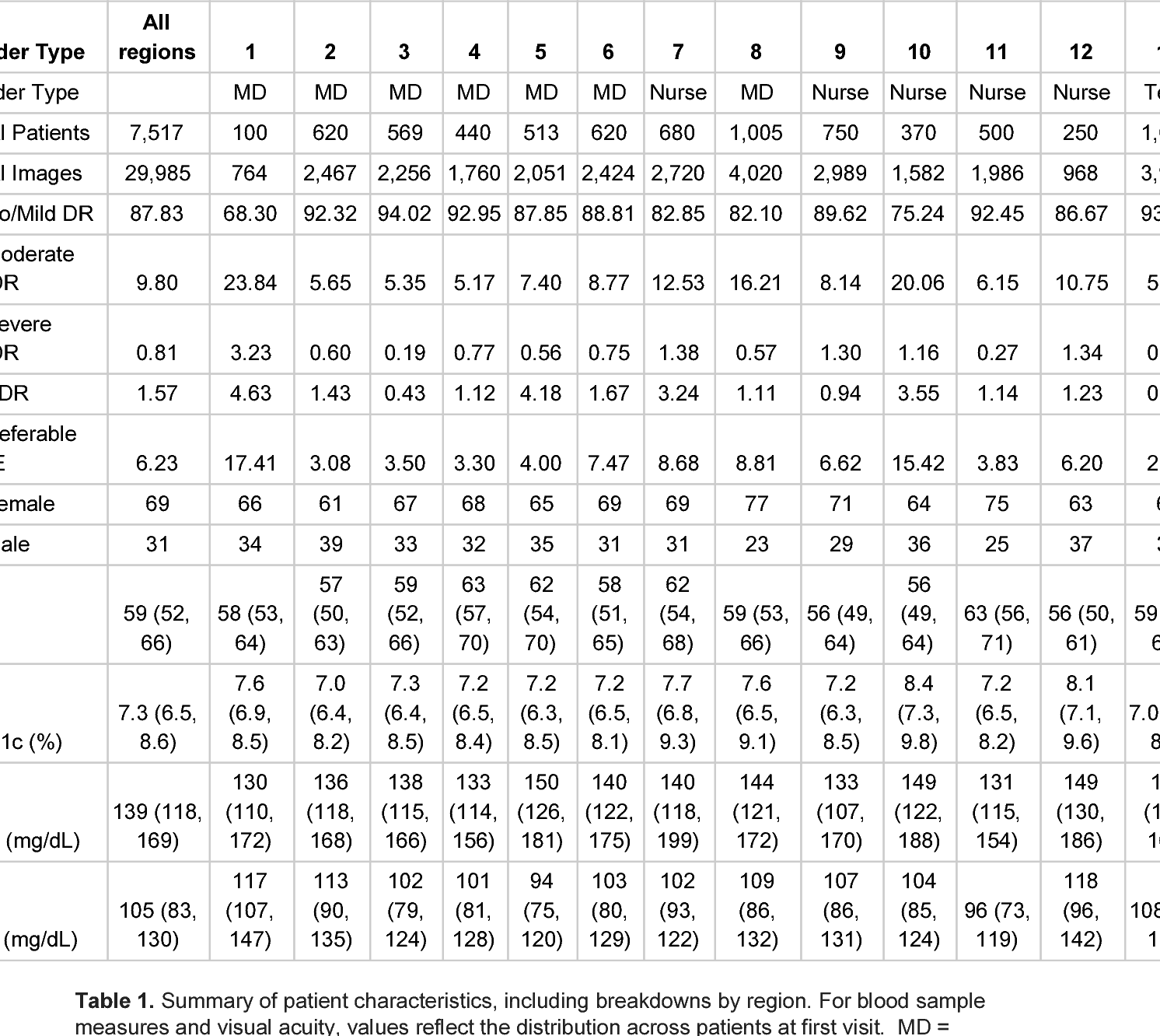 Figure 1 for Deep Learning vs. Human Graders for Classifying Severity Levels of Diabetic Retinopathy in a Real-World Nationwide Screening Program