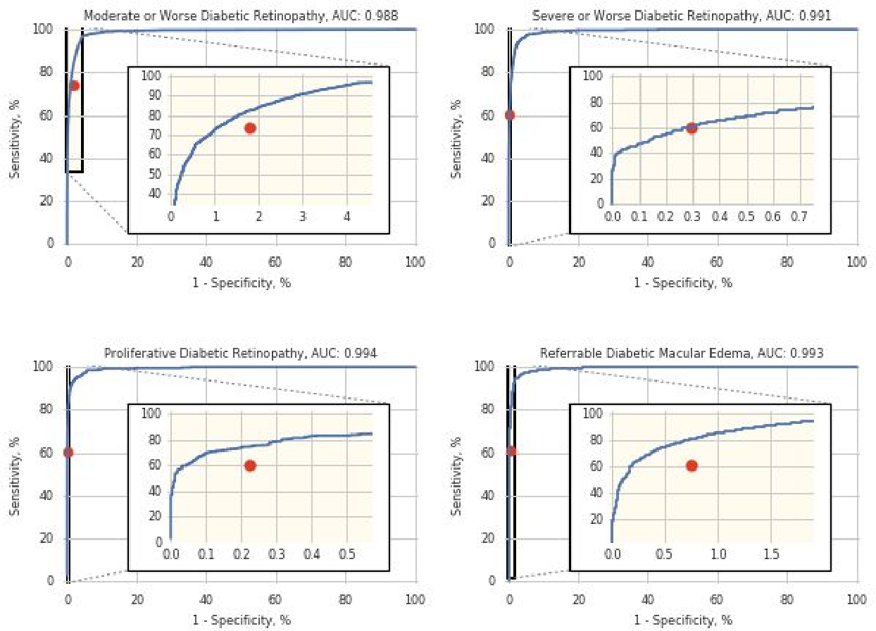 Figure 2 for Deep Learning vs. Human Graders for Classifying Severity Levels of Diabetic Retinopathy in a Real-World Nationwide Screening Program