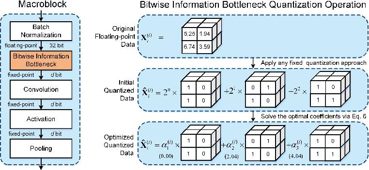 Figure 1 for Neural Network Activation Quantization with Bitwise Information Bottlenecks