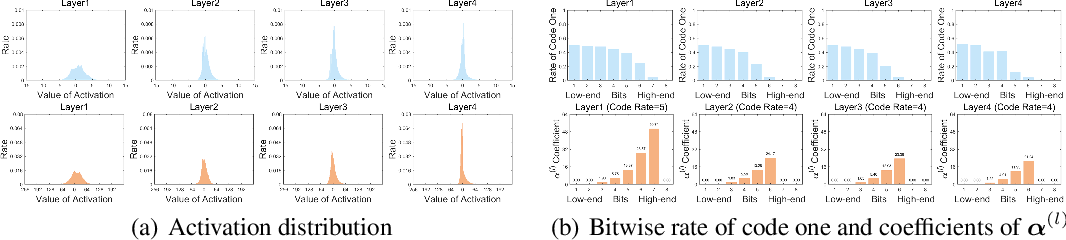 Figure 3 for Neural Network Activation Quantization with Bitwise Information Bottlenecks