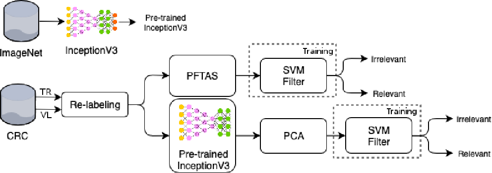 Figure 1 for Double Transfer Learning for Breast Cancer Histopathologic Image Classification