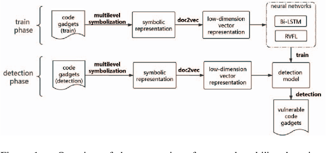 Figure 1 for A comparative study of neural network techniques for automatic software vulnerability detection
