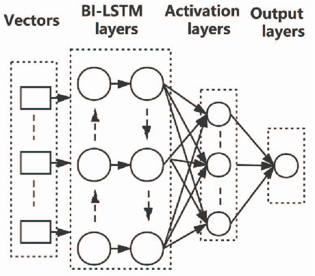Figure 2 for A comparative study of neural network techniques for automatic software vulnerability detection