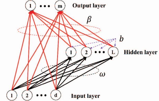 Figure 3 for A comparative study of neural network techniques for automatic software vulnerability detection