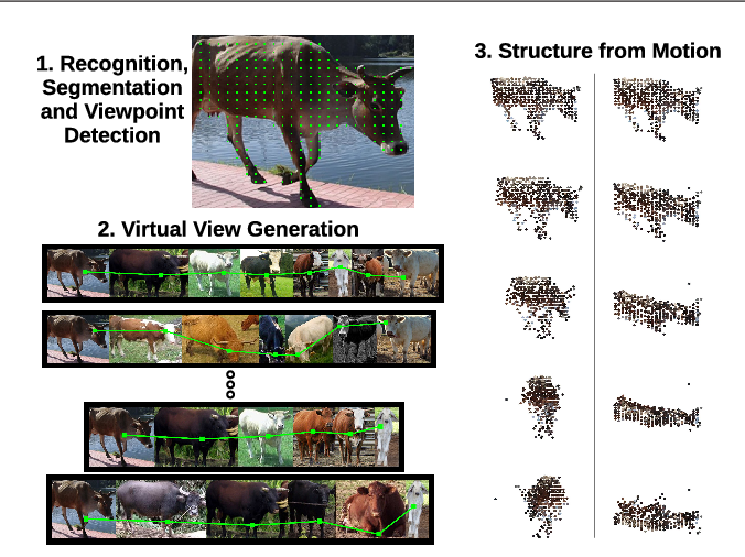 Figure 1 for Virtual View Networks for Object Reconstruction