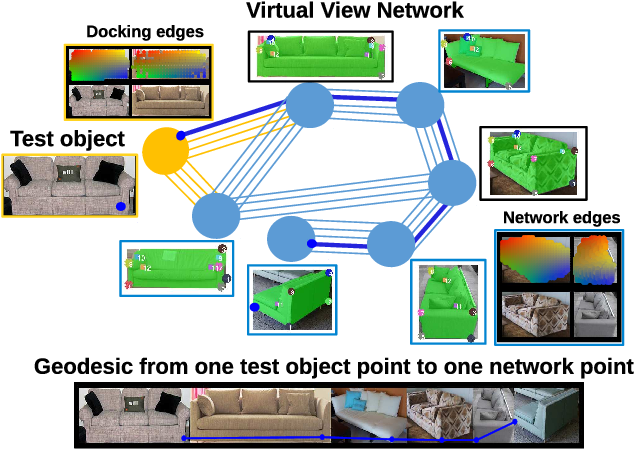Figure 2 for Virtual View Networks for Object Reconstruction