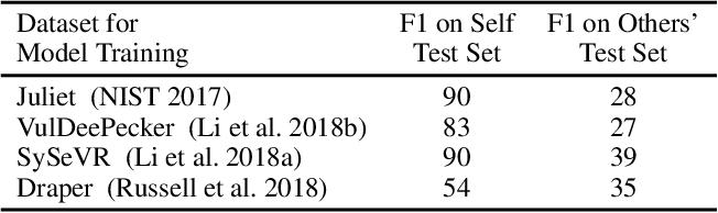 Figure 1 for Probing Model Signal-Awareness via Prediction-Preserving Input Minimization