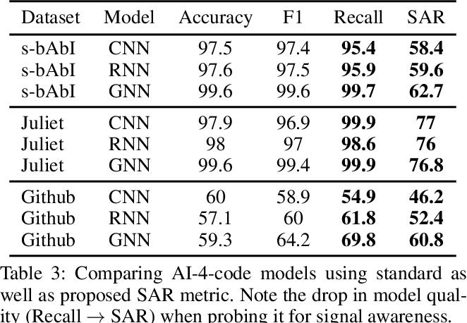 Figure 3 for Probing Model Signal-Awareness via Prediction-Preserving Input Minimization