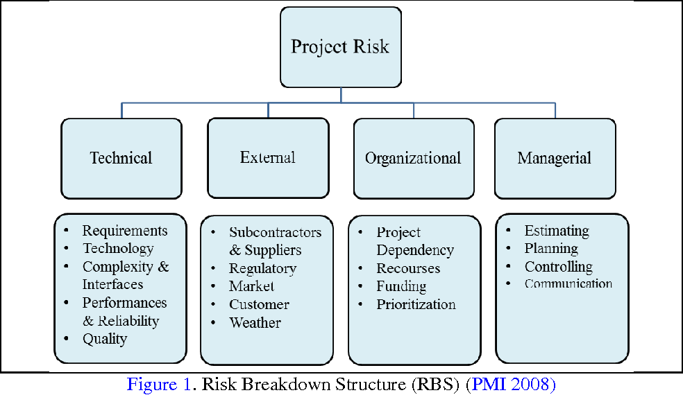 Figure 1 from An Intuitionistic Fuzzy-Based DEMATEL to Rank Risks of