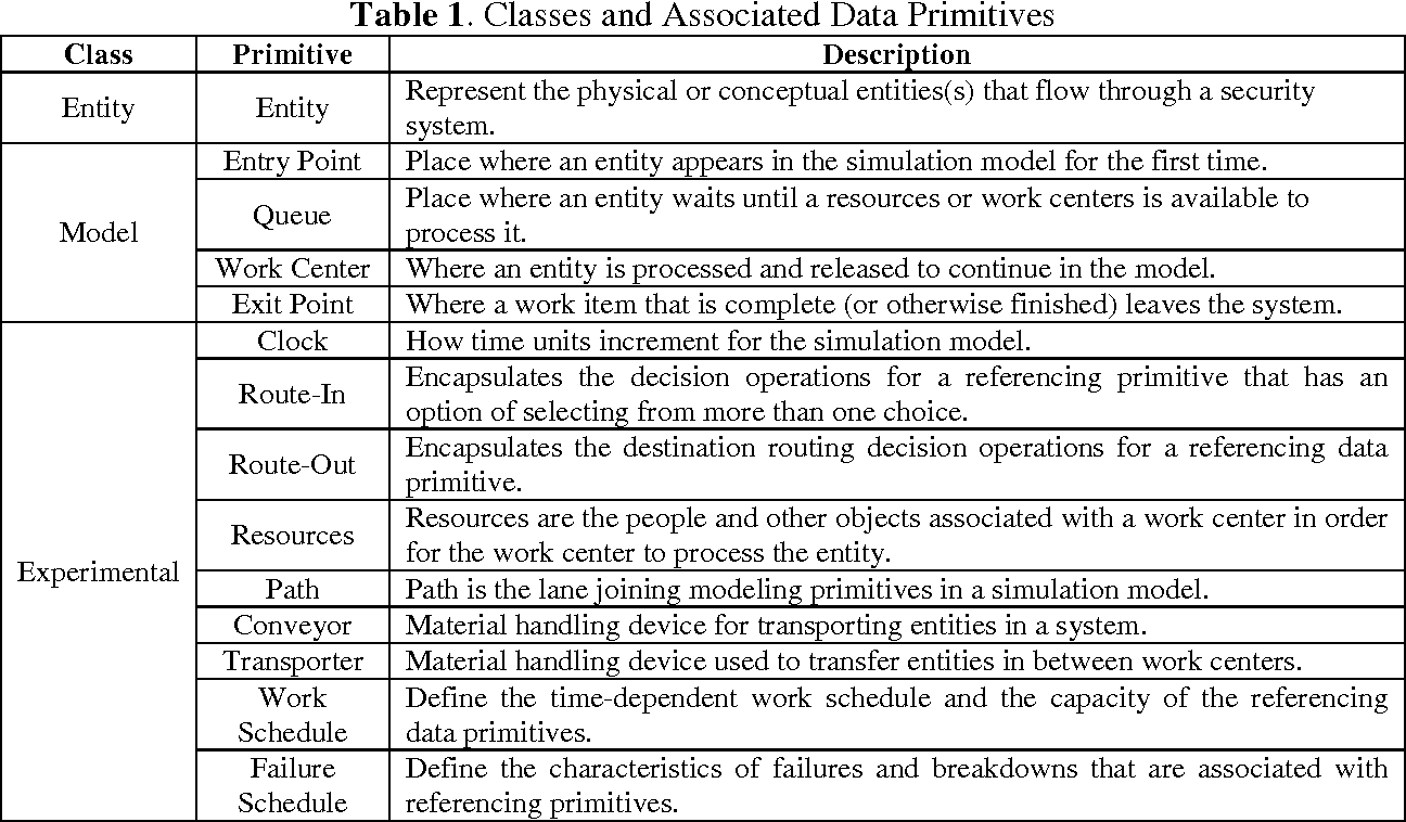 A Template Based Data Specification Framework For Modeling Physical