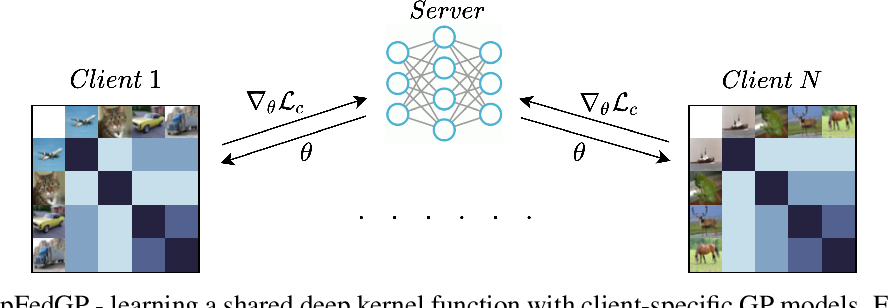 Figure 1 for Personalized Federated Learning with Gaussian Processes