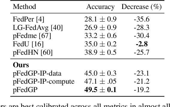 Figure 4 for Personalized Federated Learning with Gaussian Processes