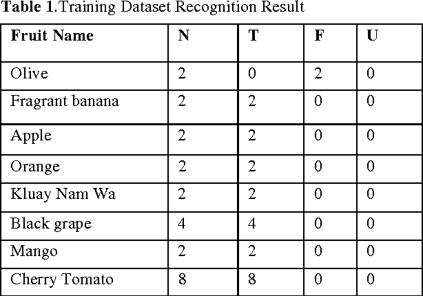 Table 1 from Thai fruit recognition system (TFRS) - Semantic
