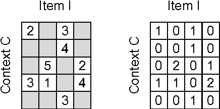 Figure 1 for A Generic Coordinate Descent Framework for Learning from Implicit Feedback