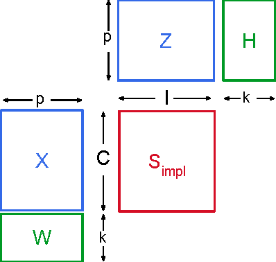Figure 3 for A Generic Coordinate Descent Framework for Learning from Implicit Feedback