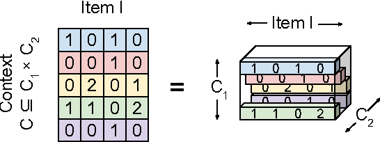 Figure 4 for A Generic Coordinate Descent Framework for Learning from Implicit Feedback