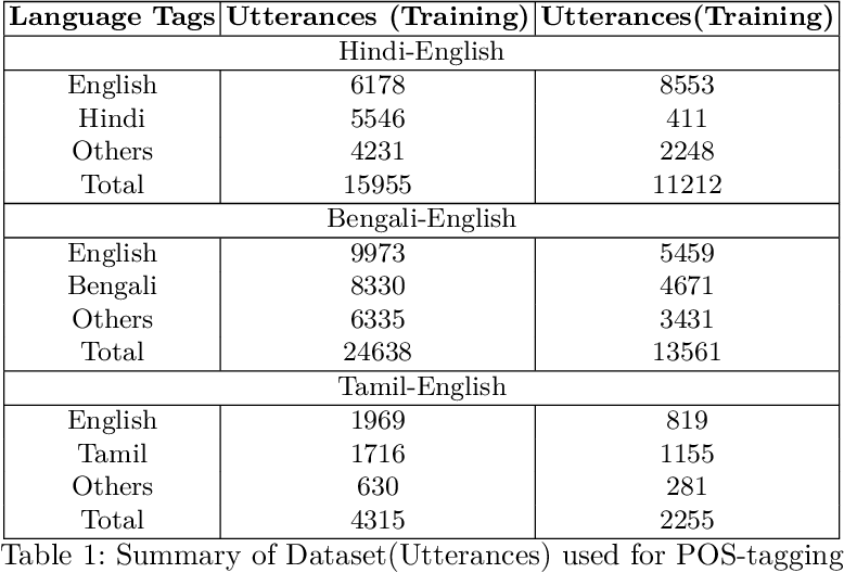 Figure 2 for Automatic Normalization of Word Variations in Code-Mixed Social Media Text