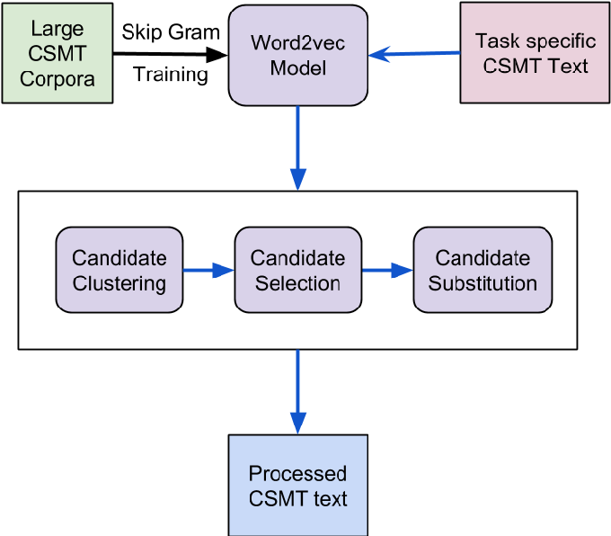 Figure 4 for Automatic Normalization of Word Variations in Code-Mixed Social Media Text