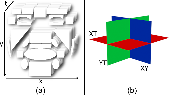 Figure 3 for Objective Micro-Facial Movement Detection Using FACS-Based Regions and Baseline Evaluation