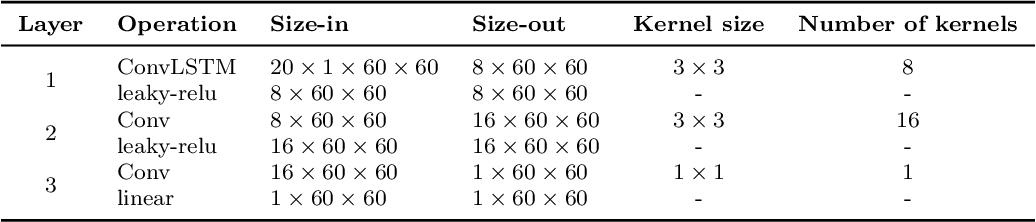 Figure 2 for CNN-based Realized Covariance Matrix Forecasting