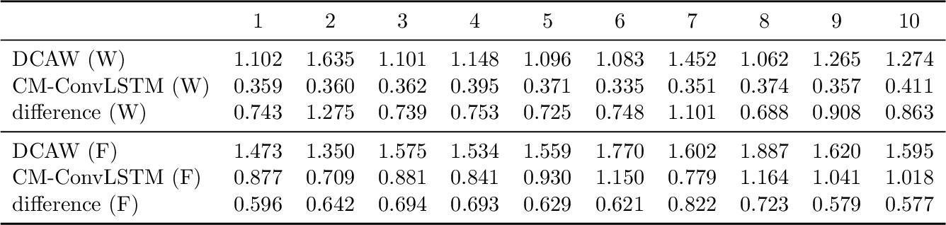 Figure 4 for CNN-based Realized Covariance Matrix Forecasting