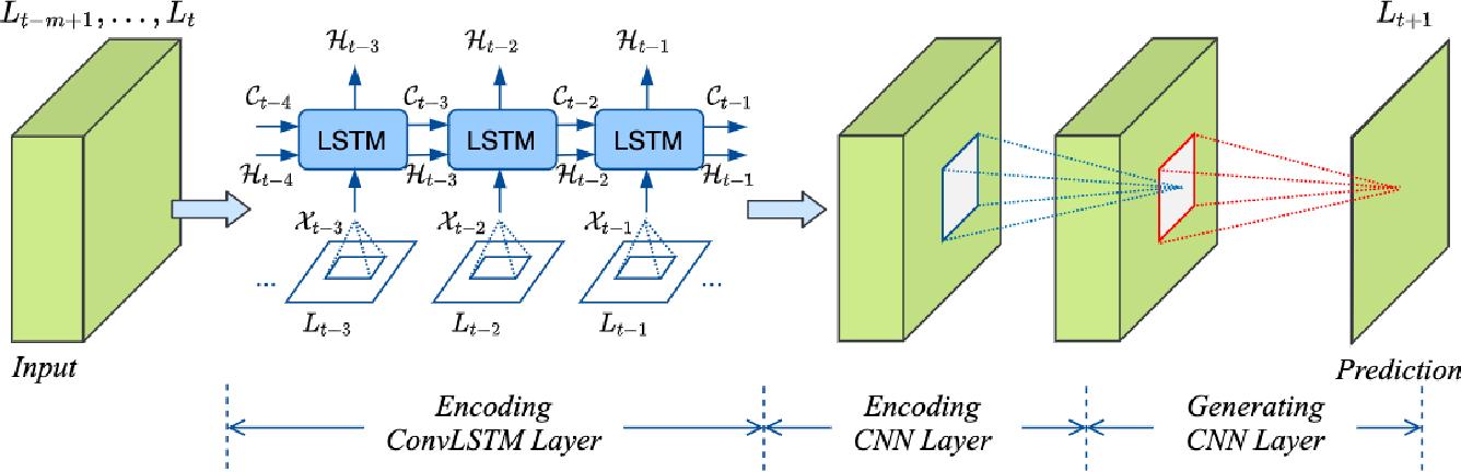 Figure 1 for CNN-based Realized Covariance Matrix Forecasting
