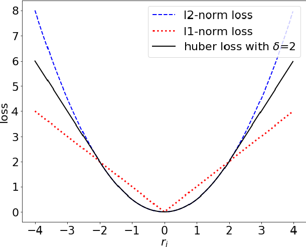 Figure 3 for CNN-based Realized Covariance Matrix Forecasting