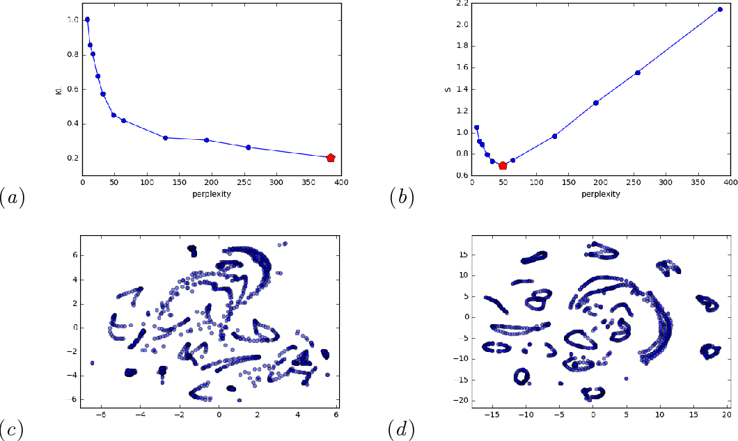 Figure 1 for Automatic Selection of t-SNE Perplexity