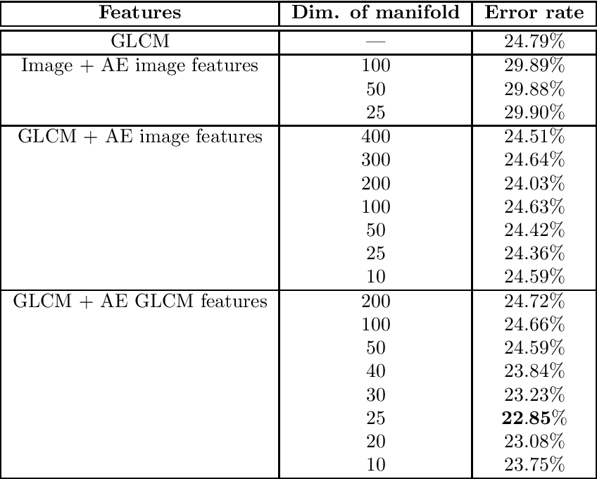 Figure 2 for Learning Low-dimensional Manifolds for Scoring of Tissue Microarray Images