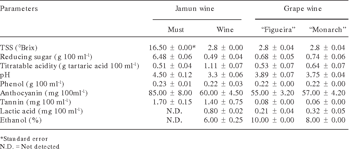 Table 2 From Fermentation Of Jamun Syzgium Cumini L Fruits To