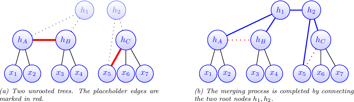Figure 3 for Spectral Top-Down Recovery of Latent Tree Models