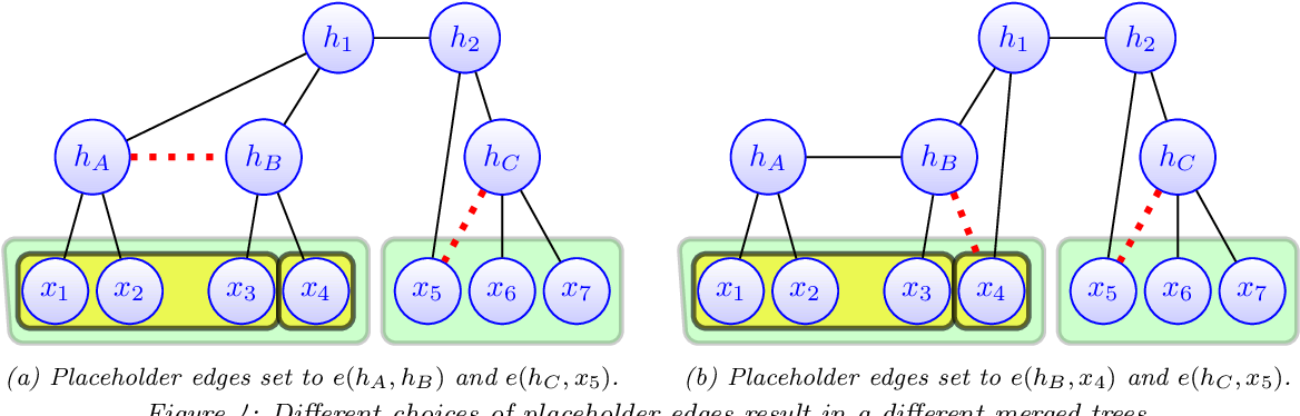 Figure 4 for Spectral Top-Down Recovery of Latent Tree Models