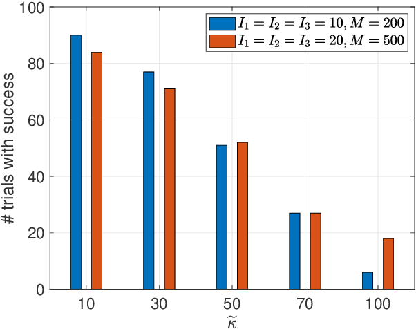 Figure 1 for On Recoverability of Randomly Compressed Tensors with Low CP Rank