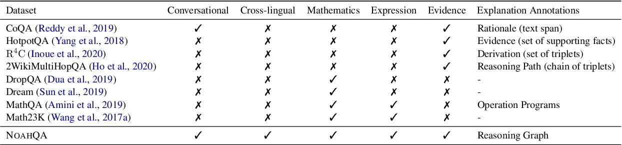 Figure 2 for NOAHQA: Numerical Reasoning with Interpretable Graph Question Answering Dataset