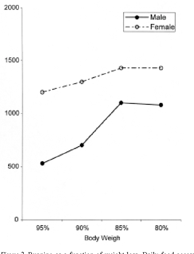 Figure 2 From Self Starvation In The Rat Running Versus Eating