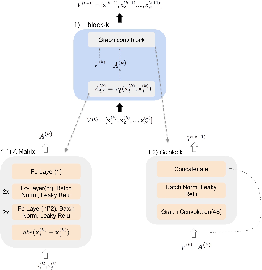 Figure 3 from Few-Shot Learning with Graph Neural Networks