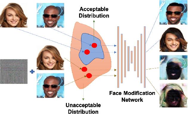 Figure 3 for CMUA-Watermark: A Cross-Model Universal Adversarial Watermark for Combating Deepfakes