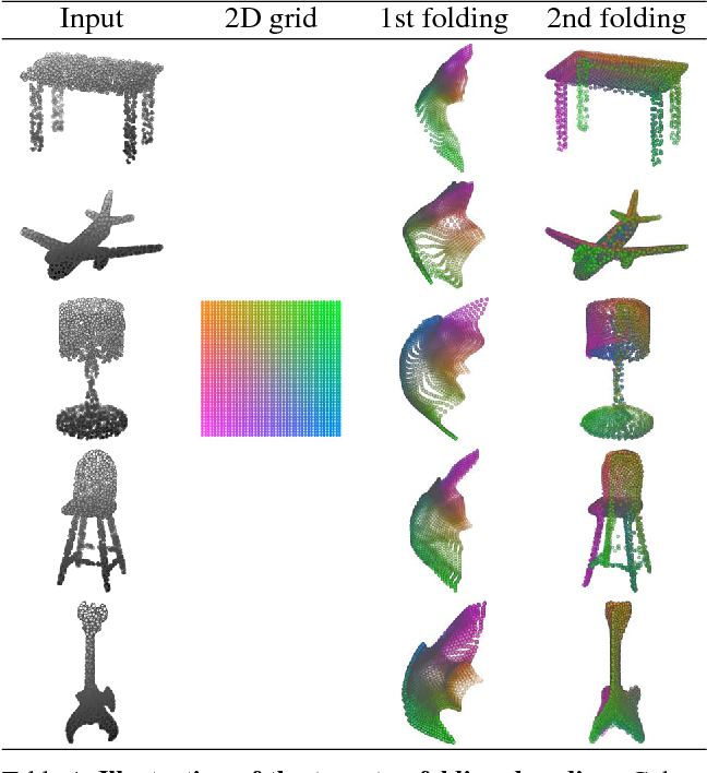 Figure 1 for FoldingNet: Point Cloud Auto-encoder via Deep Grid Deformation