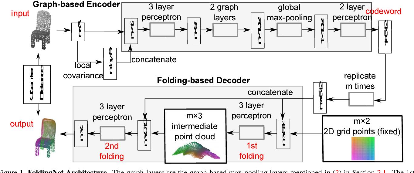 Figure 2 for FoldingNet: Point Cloud Auto-encoder via Deep Grid Deformation