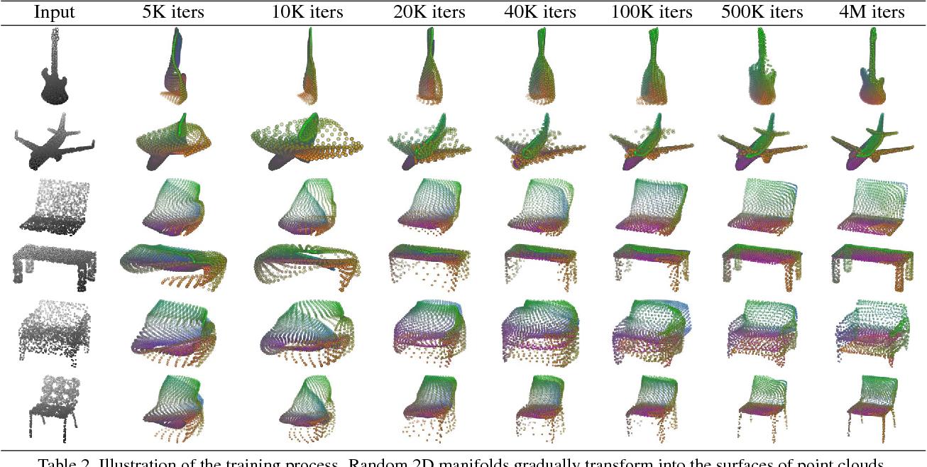 Figure 3 for FoldingNet: Point Cloud Auto-encoder via Deep Grid Deformation