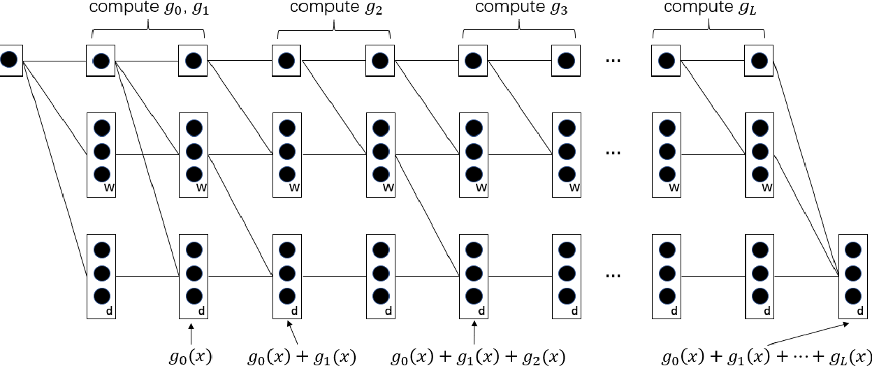 Figure 1 for On the capacity of deep generative networks for approximating distributions