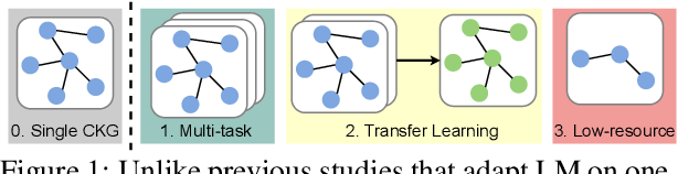 Figure 1 for Do Language Models Perform Generalizable Commonsense Inference?