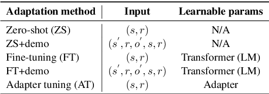 Figure 2 for Do Language Models Perform Generalizable Commonsense Inference?